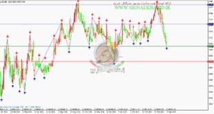 سیگنال خرید سهام رایگان اخابر