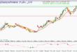 بروز رسانی سیگنال خرید سهام شتران رایگان