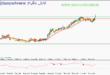سیگنال خرید رایگان سهام اخابر