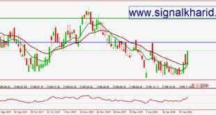 سیگنال خرید سهام بالبر رایگان